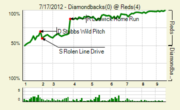 20120717_diamondbacks_reds_0_score_medium