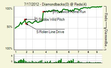 20120717_diamondbacks_reds_0_score_medium