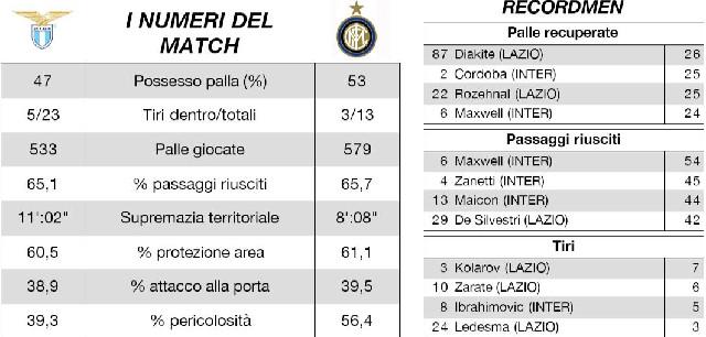 statistics for the Lazio Inter game