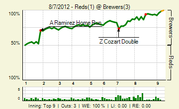 20120807_reds_brewers_0_20120807225222_live_medium