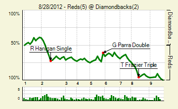 20120828_reds_diamondbacks_0_score_medium
