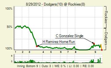 20120829_dodgers_rockies_0_20120829181303_live_medium