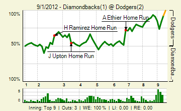 20120901_diamondbacks_dodgers_0_2012090202201_live_medium
