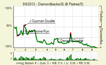 20120908_diamondbacks_padres_0_20120908234757_live_medium