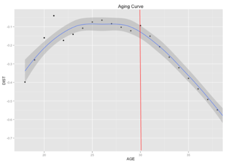 Agingcurve_medium