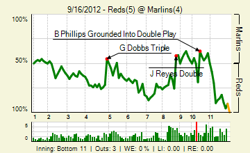 20120916_reds_marlins_0_20120916172936_live_medium