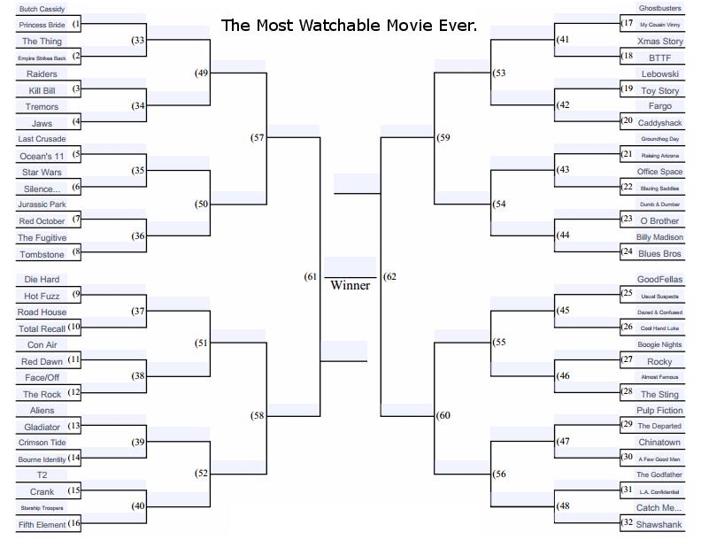 The most watchable movie bracket round one revealed progressive boink for Brackett watches