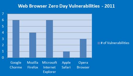 Web-browser-zero-day-vulnerabilities-2011_medium