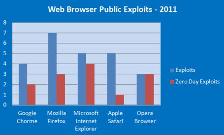 Web-browser-public-exploits-2011_medium