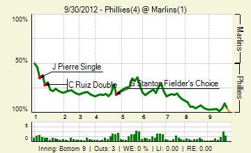 20120930_phillies_marlins_0_20120930161741_live_medium