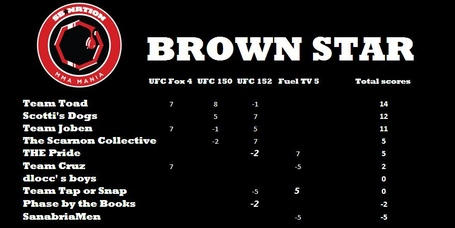 Brownstarrunningtally01_medium