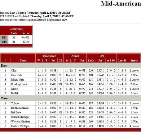 2009macbaseballstandings_medium