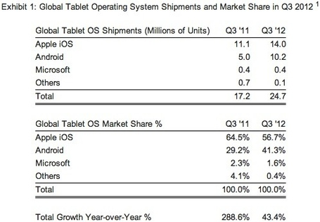 Strategy-analytics-q3-2012-tablet-market-share_medium