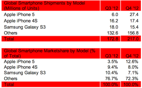 Strategy_analytics_top_phones_4q2012_medium