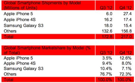 Strategy_analytics_top_phones_4q2012_medium
