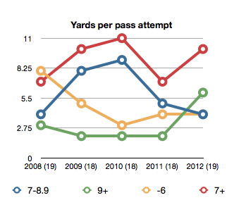 Yards-per-pass-attempt_medium