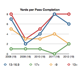 Yards-per-pass-completion_medium