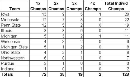 Big_ten_individ_champs_team_summaries_1993_medium