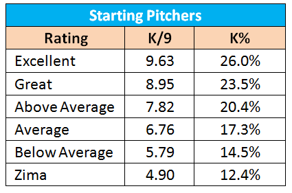 Starting-pitcher-strikeout-percentages_medium