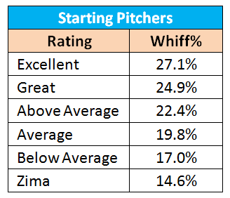 Starting-pitcher-whiff-percentages_medium