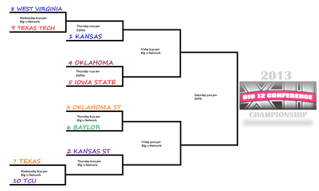 2013_big_12_basketball_tournament_bracket_medium
