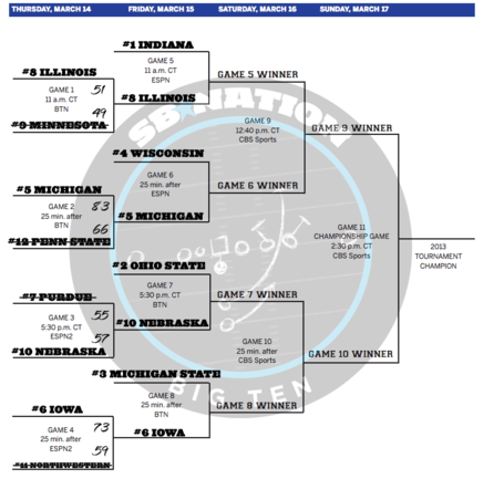 2013-big-ten-tournament-bracket-updated-second-round_medium