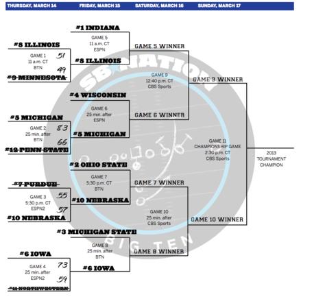 2013-big-ten-tournament-bracket-updated-second-round_medium
