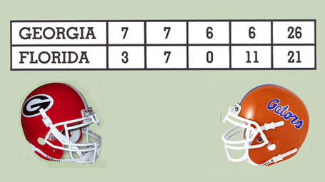 Uga-florida_201980_20score_medium