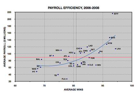 Payroll_20efficiency_20with_20polynomial_20trendline_medium