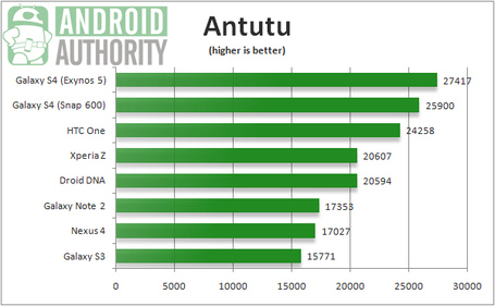 Htc-one-vs-galaxy-s4-benchmarks_medium