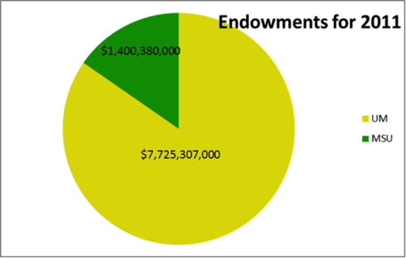 Endowments2011_medium