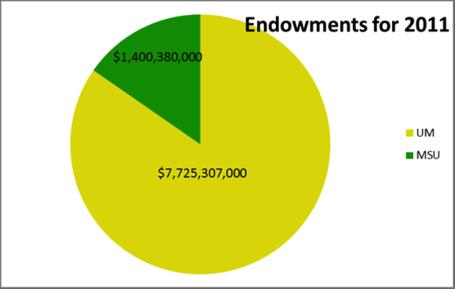 Endowments2011_medium