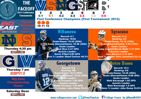 2013bigeasttournamentinfographic_medium