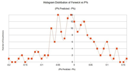 Histogram_medium