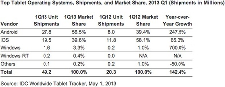 Idc-tablets-q1-2013-1-1367436365_medium