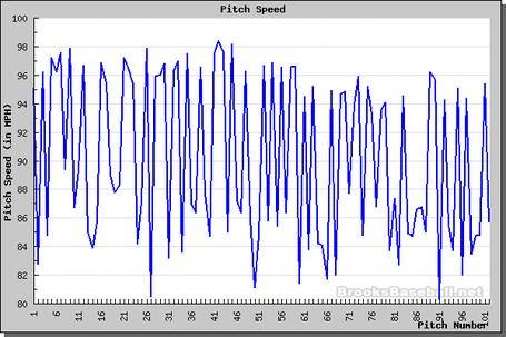 Speed_php_medium