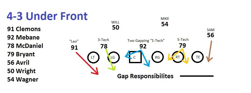 4-4 defensive assignments