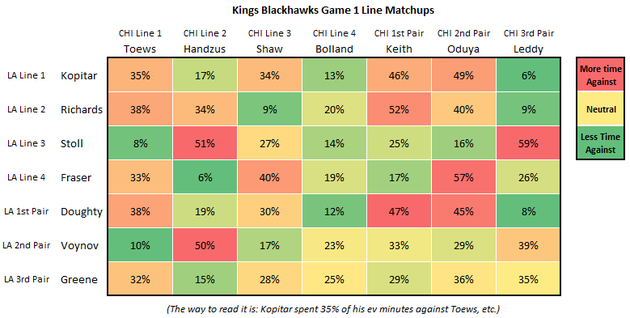 Kings_blackhawks_game_1_line_matching_large