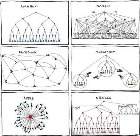 Org-chart_medium