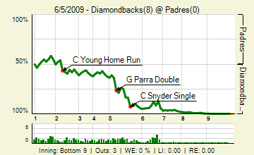 290605125_diamondbacks_padres_130114304_live_medium