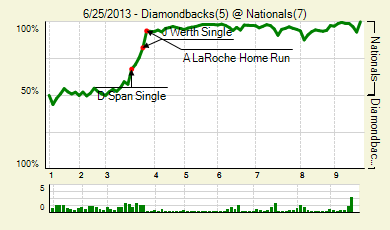 20130625_diamondbacks_nationals_0_score_medium