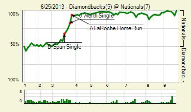 20130625_diamondbacks_nationals_0_score_medium