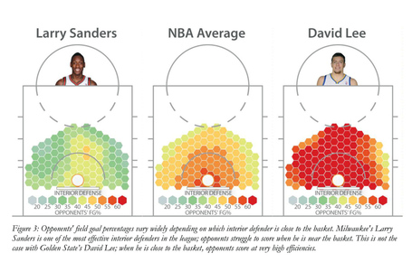 The-dwight-effect-a-new-ensemble-of-interior-defense-analytics-for-the-nba-figure-3_medium