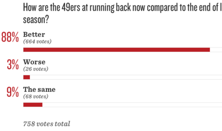 49ers_2520roster_2520turnover__2520have_2520the_2520running_2520backs_2520improved_medium
