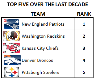 Top-five-over-last-decade-in-nfl_medium