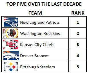 Top-five-over-last-decade-in-nfl_medium