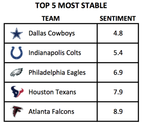 Top-5-stable-nfl_medium