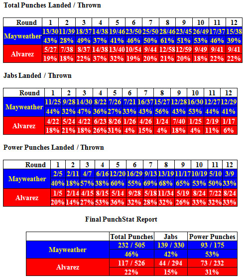 Mayweather Vs Canelo Results  pubox Stats Illustrate Dominant together with Rey Vargas El Futuro Del Boxeo Mexicano further Mayweather Vs Maidana  pubox Stats More Punches Than Anyone Ever together with Martnez Tvo Plotas Roach Freddie besides Francisco Vargas Destrona A Takashi Miura En Pelea De Alarido. on de la hoya mayweather compubox