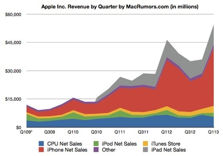 Applelinechart_medium