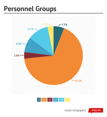 Personnel_groups__2525281_252529_medium